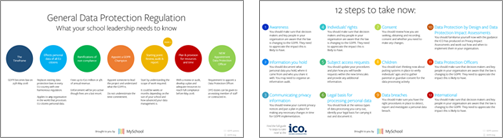 GDPR management overview visual