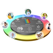 School Management Software to help bring your school community together