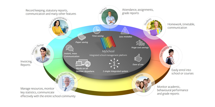 Unified School Management System